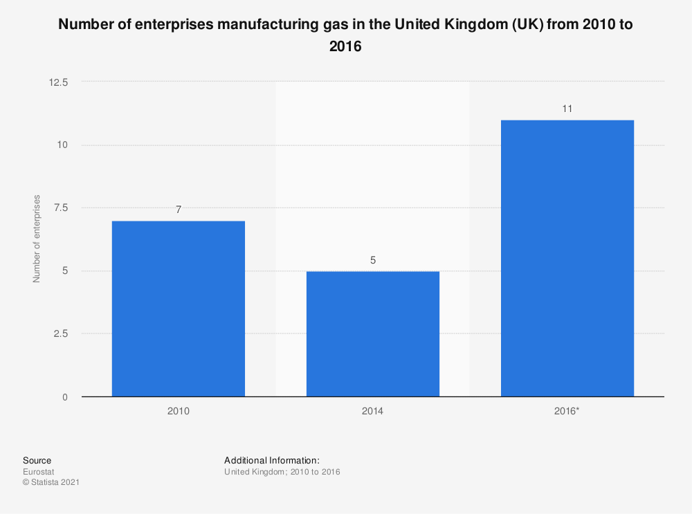 Statistic: Number of enterprises manufacturing gas in the United Kingdom (UK) from 2010 to 2016 | Statista