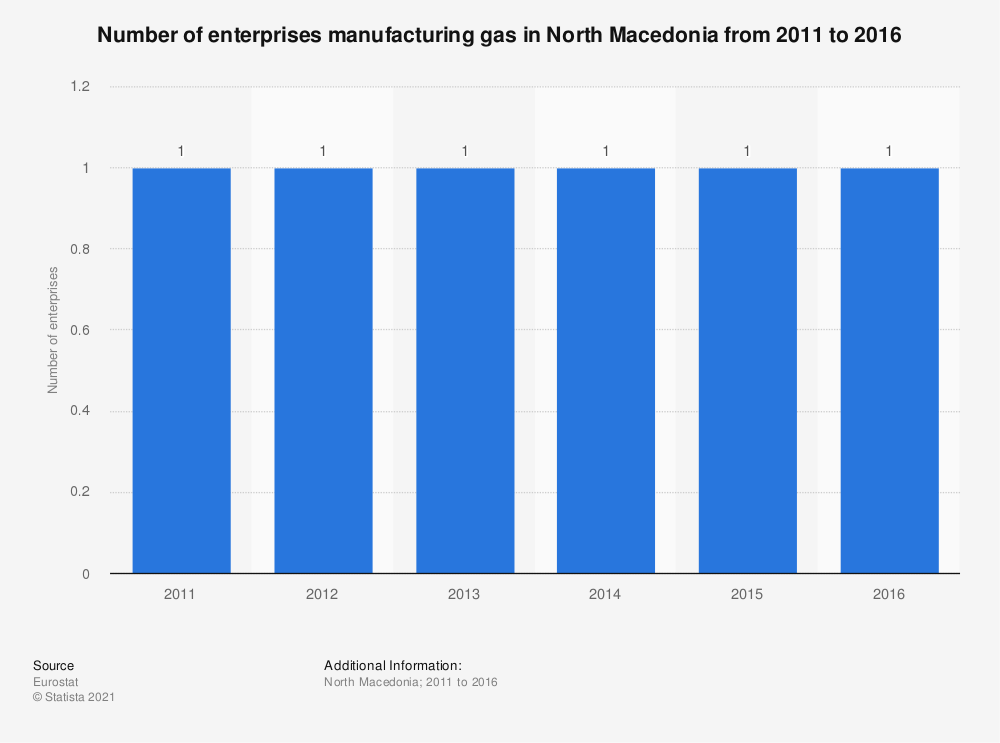 Statistic: Number of enterprises manufacturing gas in North Macedonia from 2011 to 2016   Statista