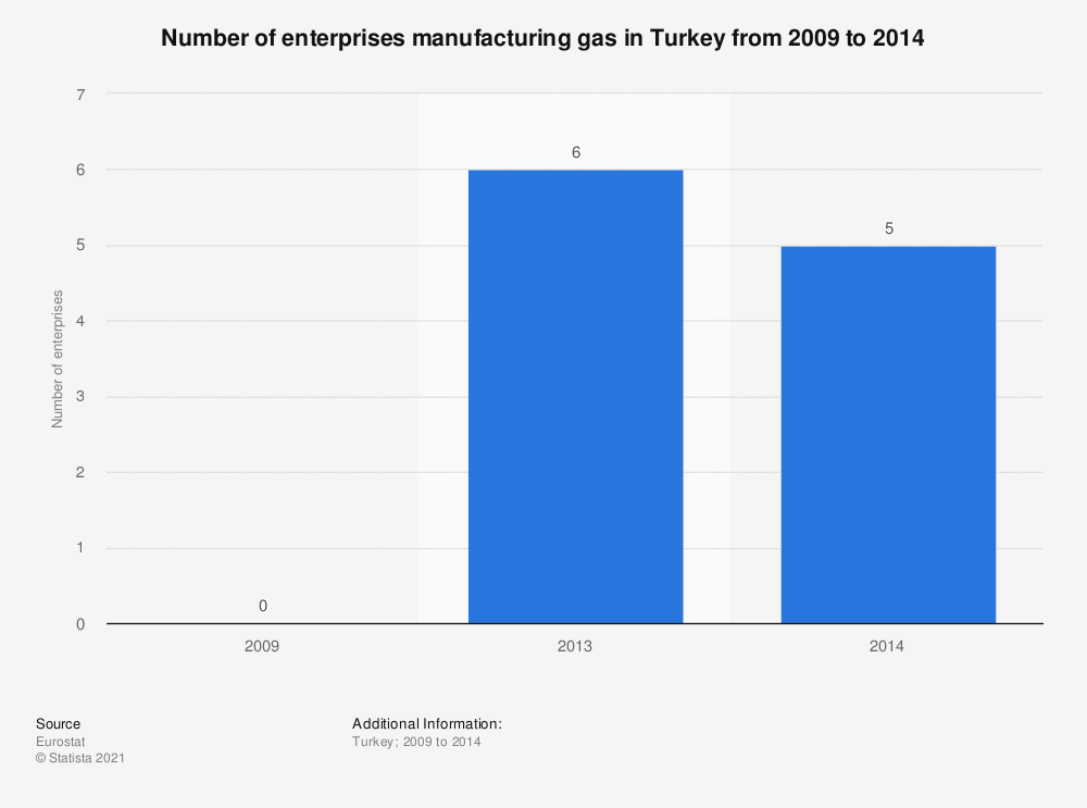 Statistic: Number of enterprises manufacturing gas in Turkey from 2009 to 2014 | Statista