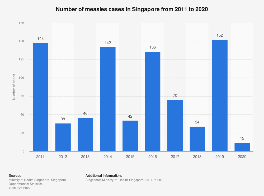 Statistic: Number of measles cases in Singapore from 2011 to 2018 | Statista