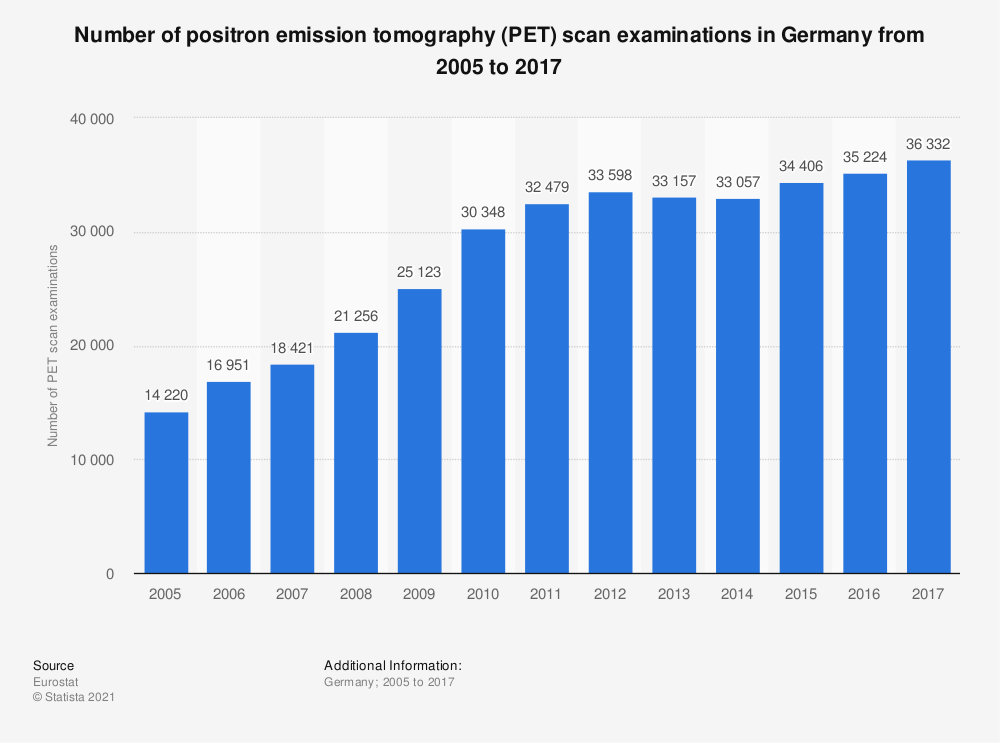 Statistic: Number of positron emission tomography (PET) scan examinations in Germany from 2005 to 2017 | Statista