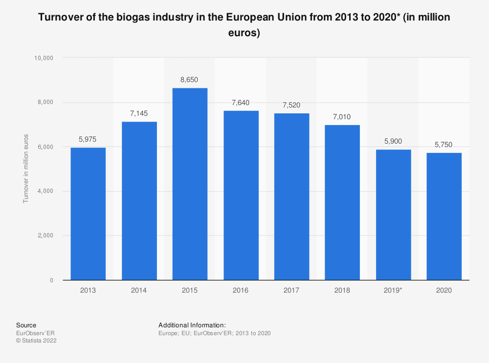 Statistic: Turnover of the biogas industry in the European Union (EU-28) from 2013 to 2018 (in million euros) | Statista