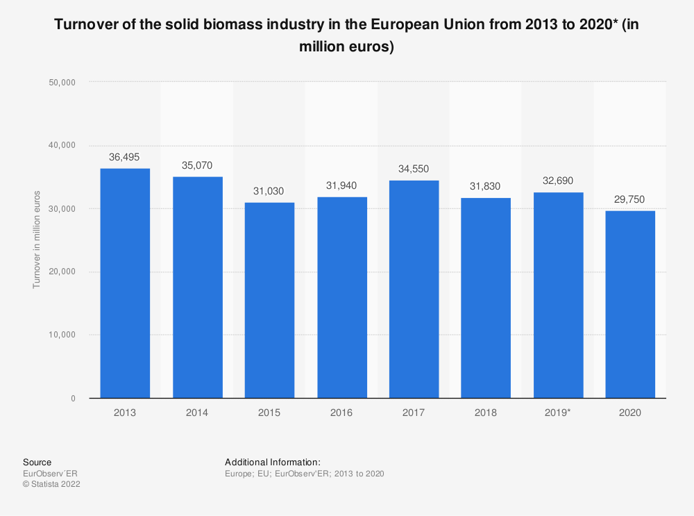 Statistic: Turnover of the solid biomass industry in the European Union (EU-28) from 2013 to 2018 (in million euros) | Statista