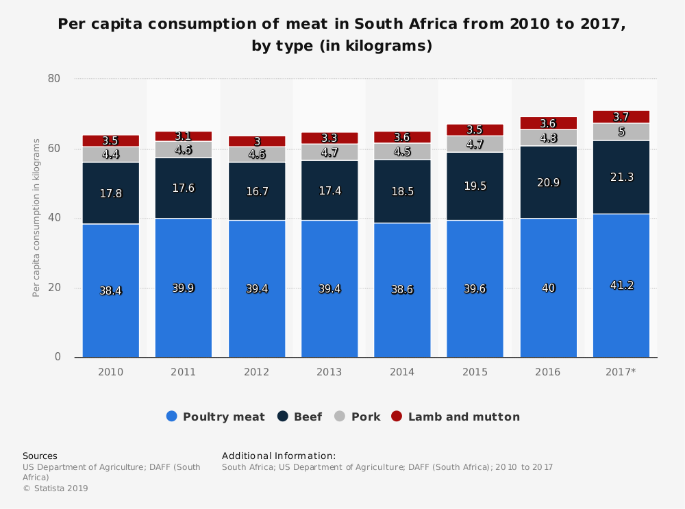 Statistic: Per capita consumption of meat in South Africa from 2010 to 2017, by type (in kilograms) | Statista