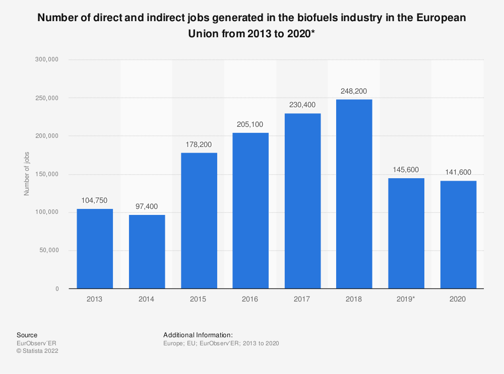 Statistic: Number of direct and indirect jobs generated in the biofuels industry in the European Union (EU-28) from 2013 to 2018 | Statista