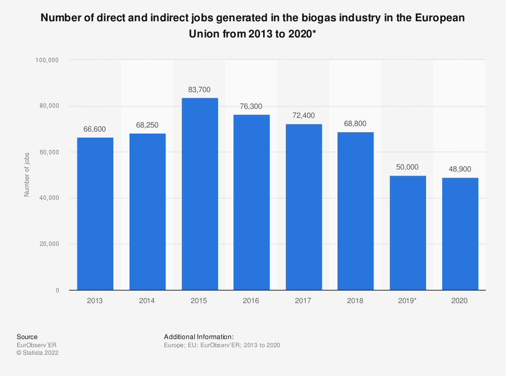 Statistic: Number of firect and indirect jobs generated in the biogas industry in the European Union (EU-28) from 2013 to 2018 | Statista