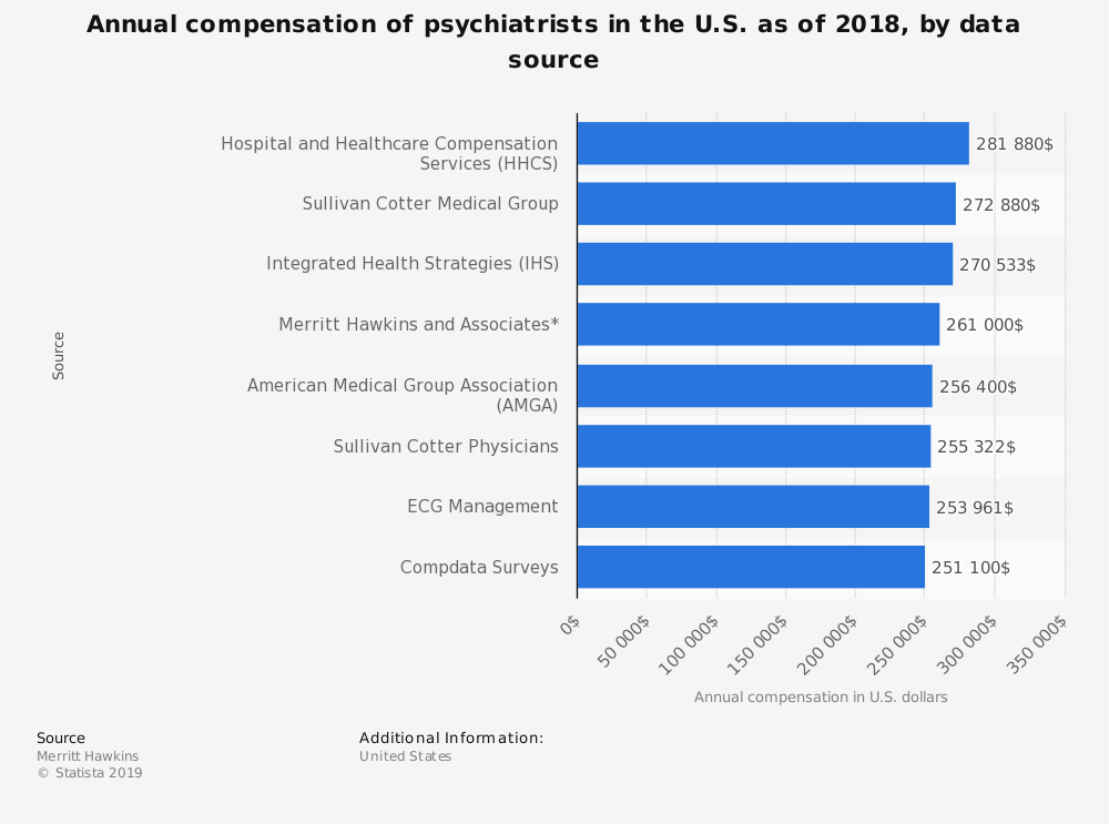 Statistic: Annual compensation of psychiatrists in the U.S. as of 2018, by data source | Statista