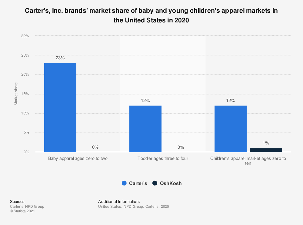 Statistic: Carter's, Inc. brands' market share of baby and young children's apparel markets in the United States as of 2019 | Statista