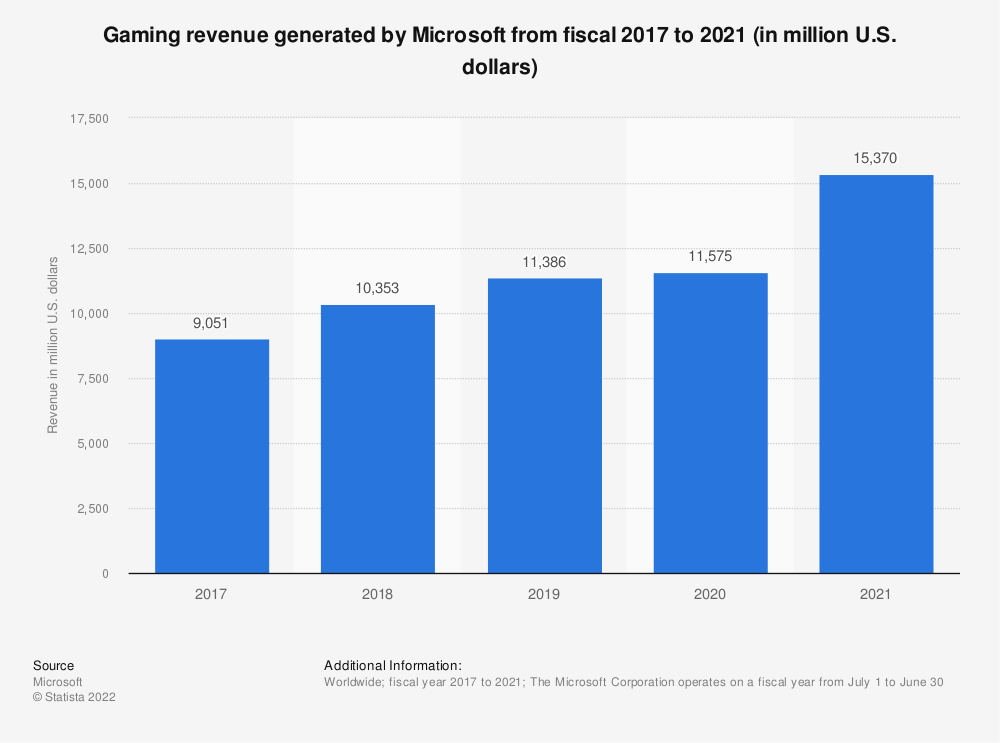Statistic: Gaming revenue of Microsoft from fiscal 2017 to 2018 (in million U.S. dollars) | Statista