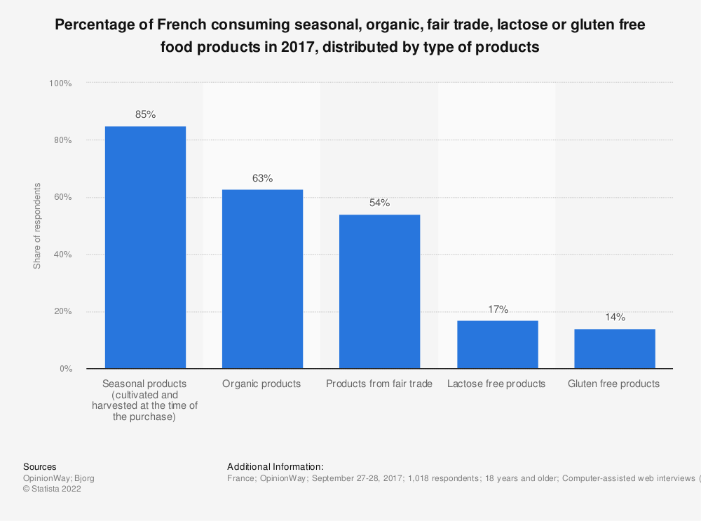 Statistic: Percentage of French consuming seasonal, organic, fair trade, lactose or gluten free food products in 2017, distributed by type of products | Statista