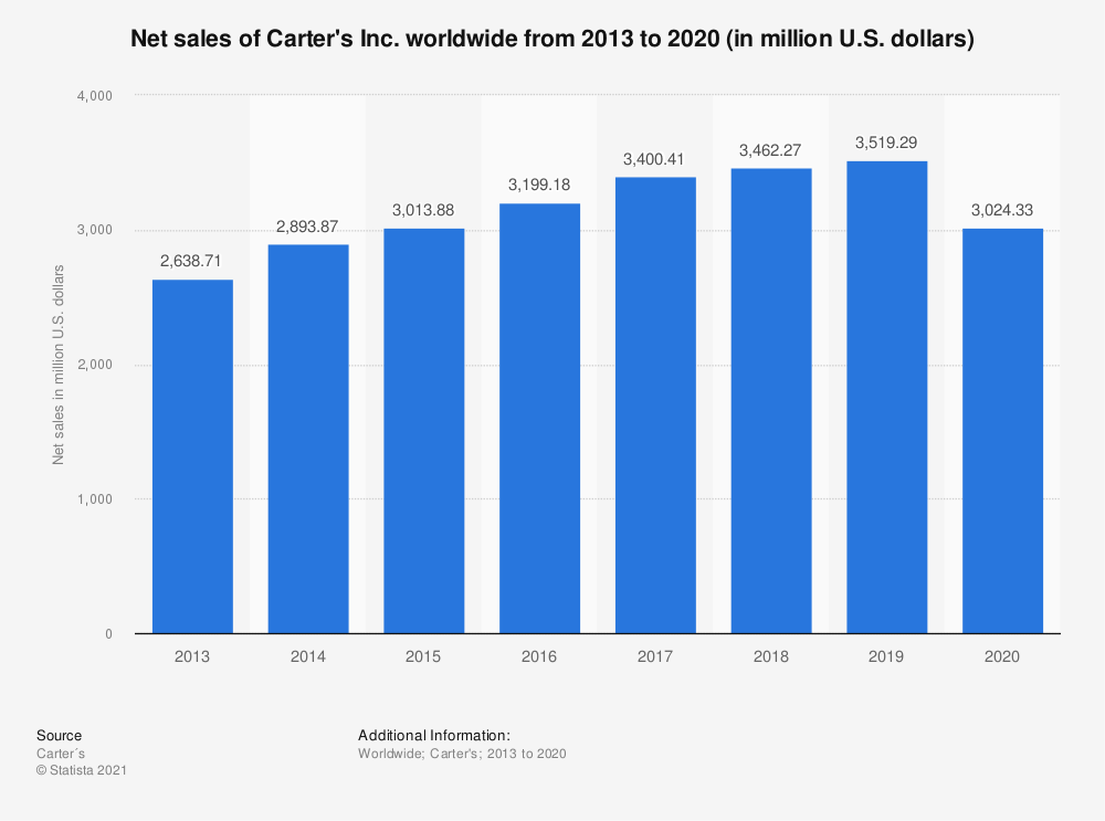 Statistic: Net sales of Carter's Inc. worldwide from 2013 to 2020 (in million U.S. dollars)   Statista