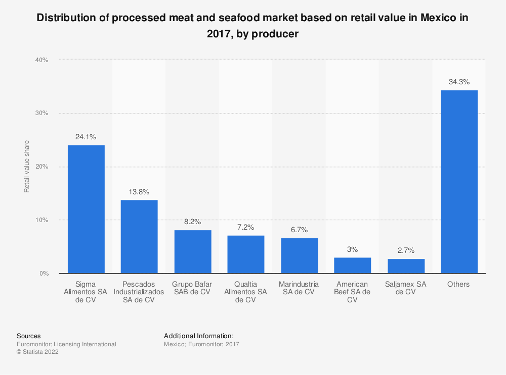 Statistic: Distribution of processed meat and seafood market based on retail value in Mexico in 2017, by producer | Statista