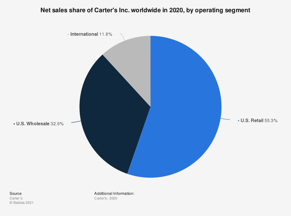 Statistic: Net sales share of Carter's Inc. worldwide in 2019, by operating segment | Statista