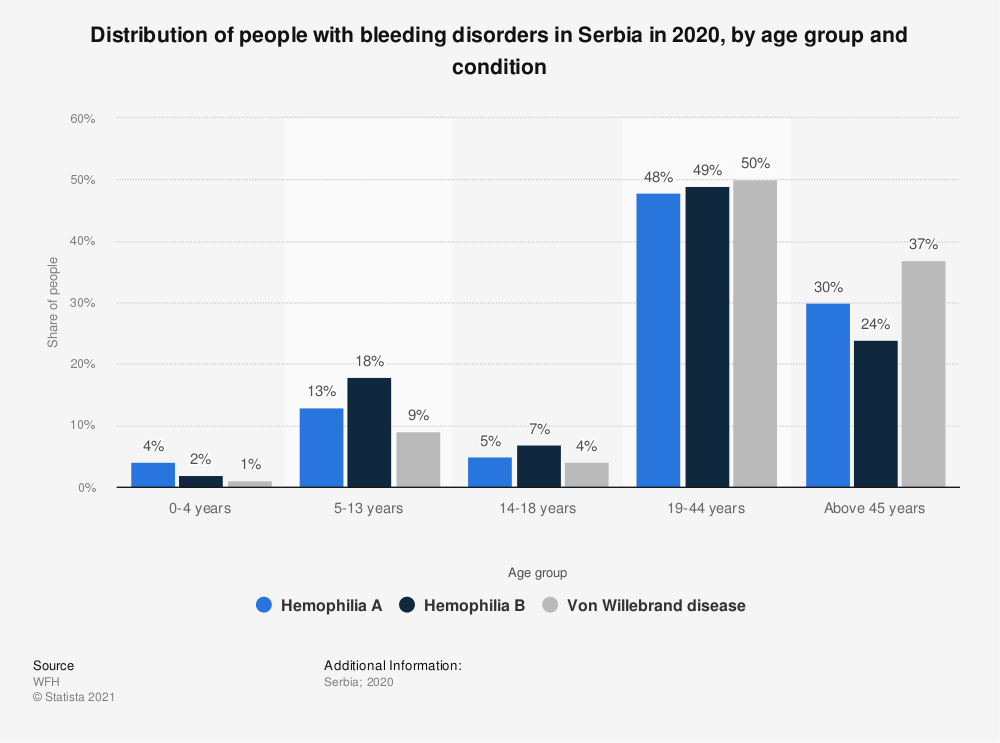 Statistic: Distribution of people with hemophilia A in Serbia in 2018, by age group | Statista