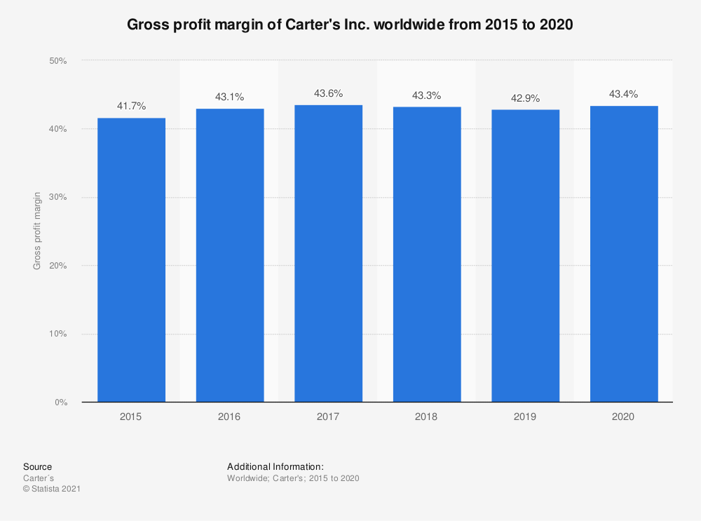 Statistic: Gross profit margin of Carter's Inc. worldwide from 2015 to 2019 | Statista