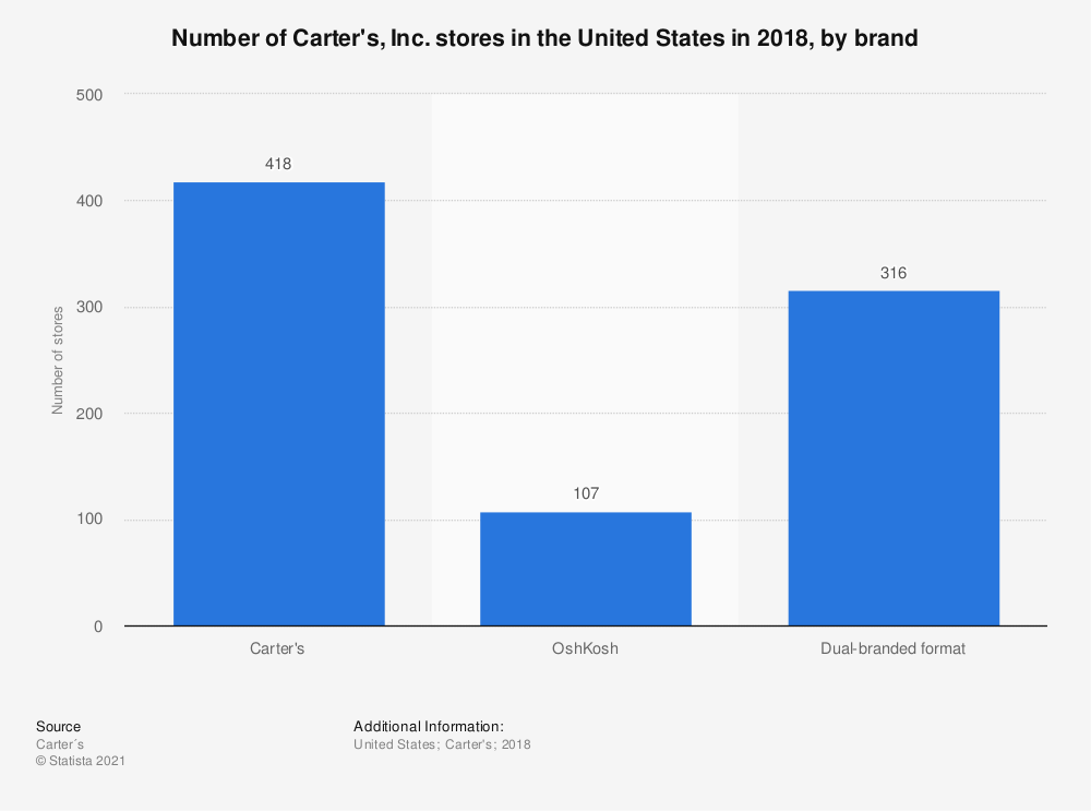 Statistic: Number of Carter's, Inc. stores in the United States in 2018, by brand | Statista