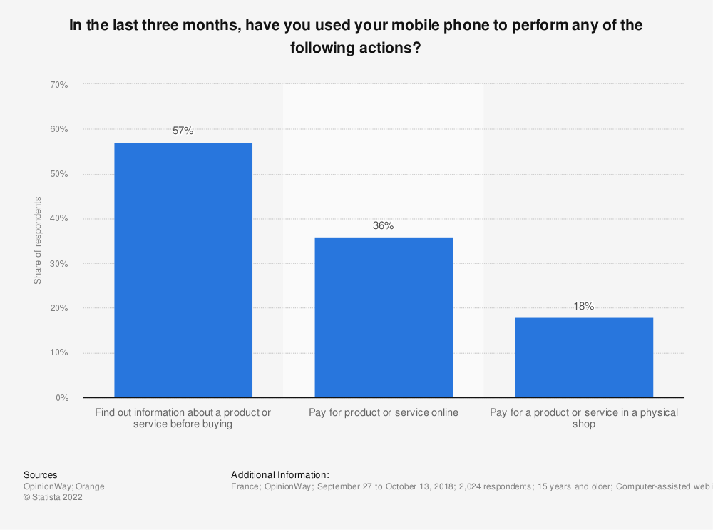 Statistic: In the last three months, have you used your mobile phone to perform any of the following actions? | Statista