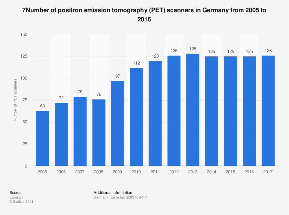 Statistic: 7Number of positron emission tomography (PET) scanners in Germany from 2005 to 2016 | Statista