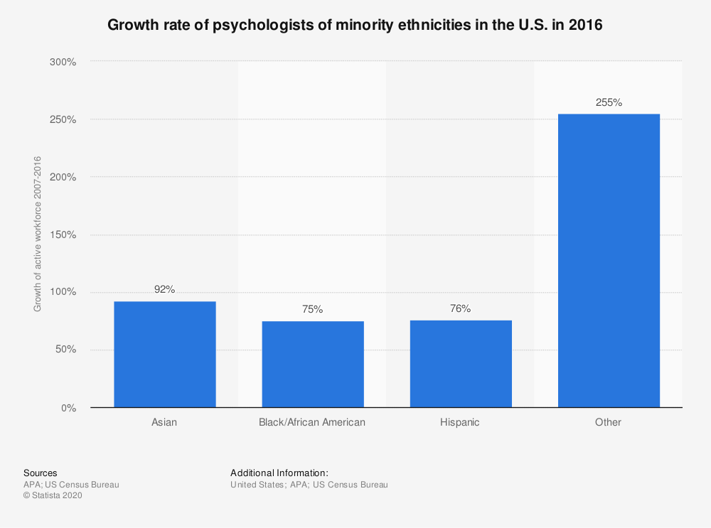 Statistic: Growth rate of psychologists of minority ethnicities in the U.S. in 2016 | Statista