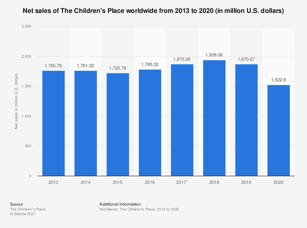 Statistic: Net sales of The Children's Place worldwide from 2013 to 2019 (in million U.S. dollars)   Statista