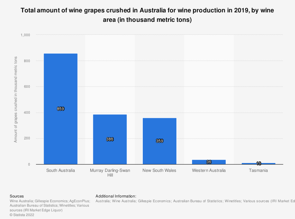 Statistic: Total amount of wine grapes crushed in Australia for wine production in 2019, by wine area (in thousand metric tons) | Statista