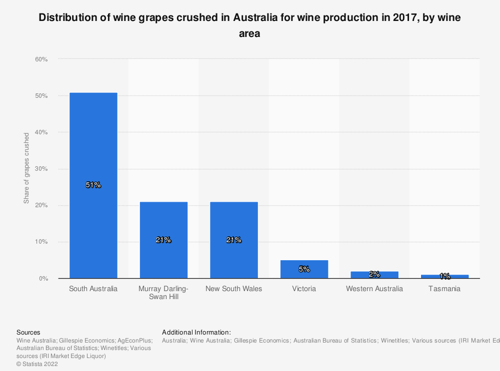 Statistic: Distribution of wine grapes crushed in Australia for wine production in 2017, by wine area | Statista