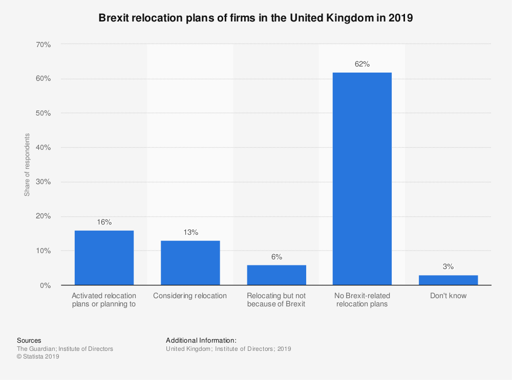 Statistic: Brexit relocation plans of firms in the United Kingdom in 2019 | Statista