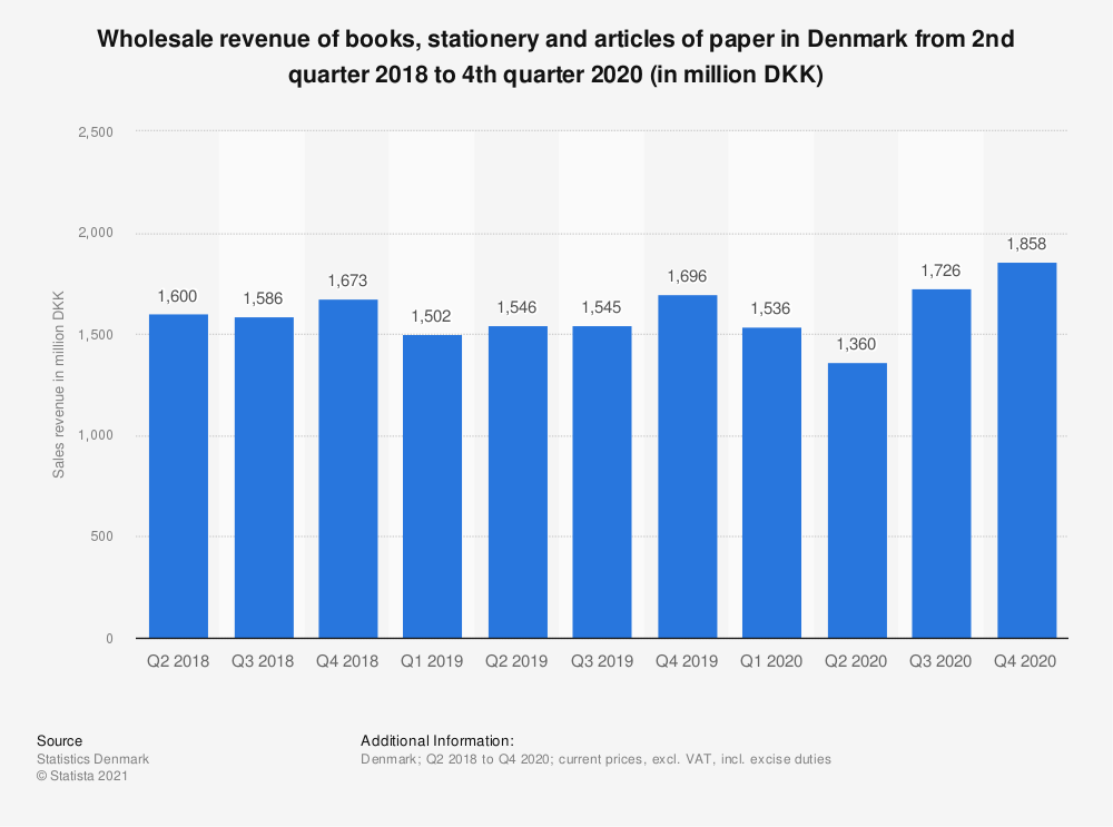 Statistic: Wholesale revenue of books, stationery and articles of paper in Denmark from 2nd quarter 2018 to 2nd quarter 2020 (in million DKK) | Statista