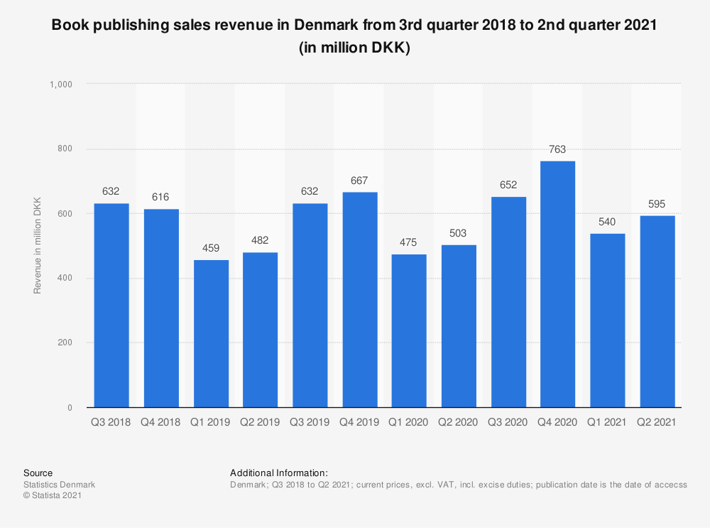 Statistic: Book publishing sales revenue in Denmark from 2nd quarter 2018 to 2nd quarter 2020 (in million DKK) | Statista