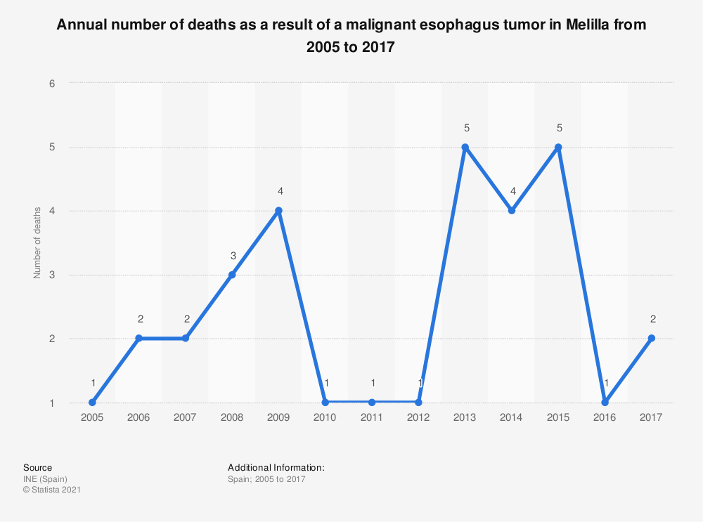 Statistic: Annual number of deaths as a result of a malignant esophagus tumor in Melilla from 2005 to 2017 | Statista