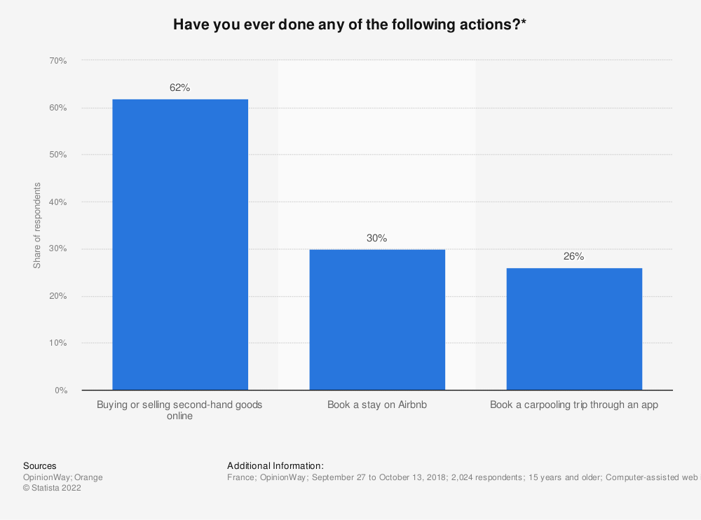 Statistic: Have you ever done any of the following actions?* | Statista