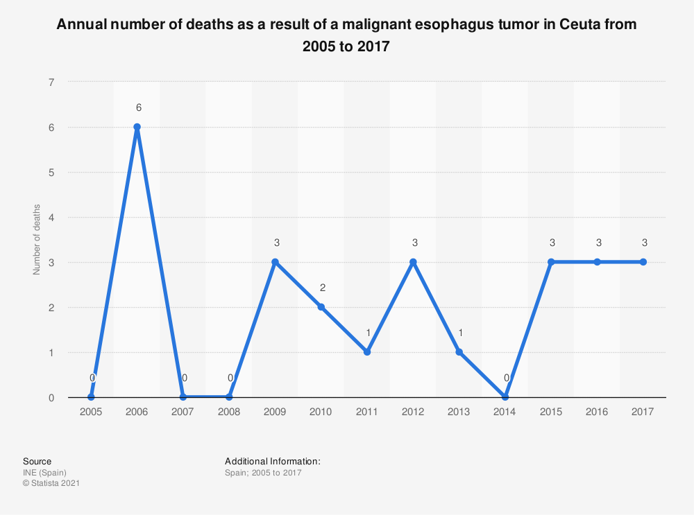 Statistic: Annual number of deaths as a result of a malignant esophagus tumor in Ceuta from 2005 to 2017 | Statista