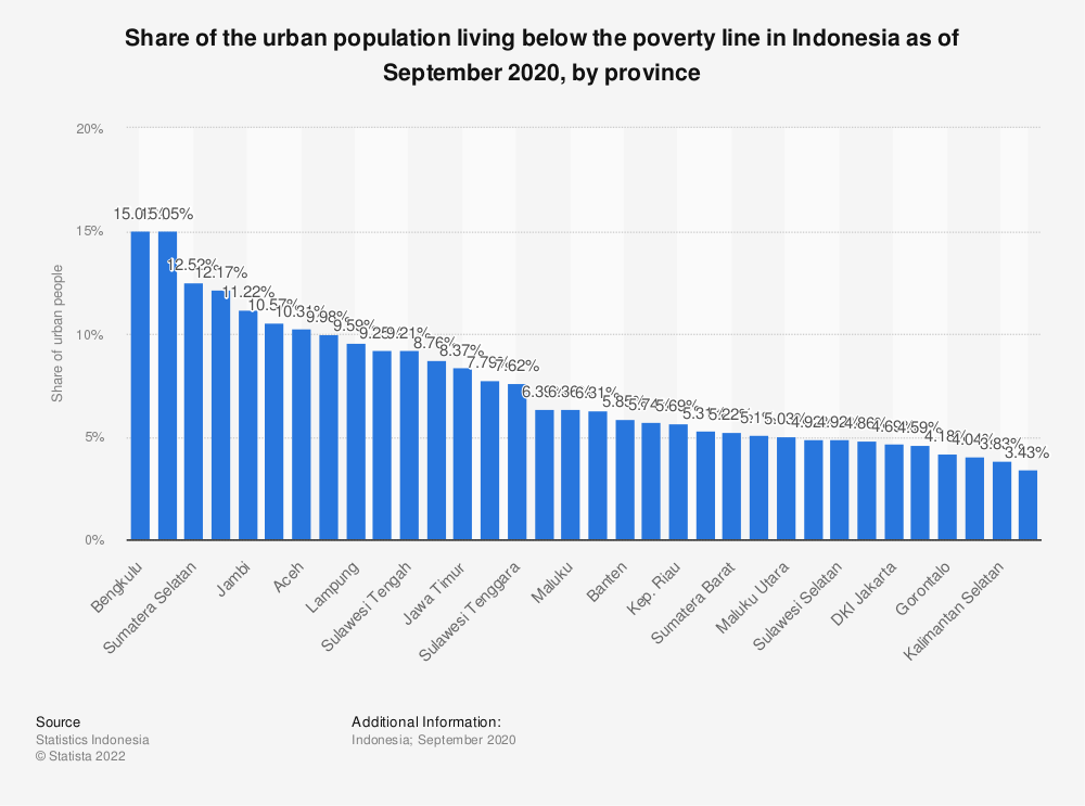 Statistic: Share of the urban population living below the poverty line in Indonesia as of September 2020, by region | Statista