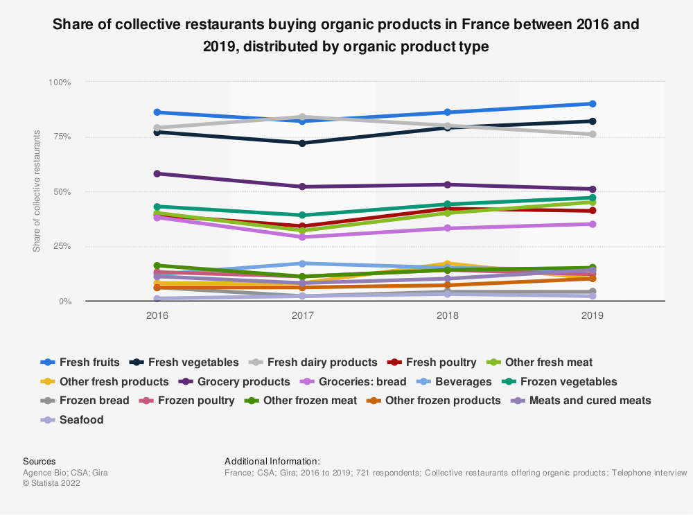 Statistic: Share of collective restaurants buying organic products in France between 2016 and 2019, distributed by organic product type  | Statista