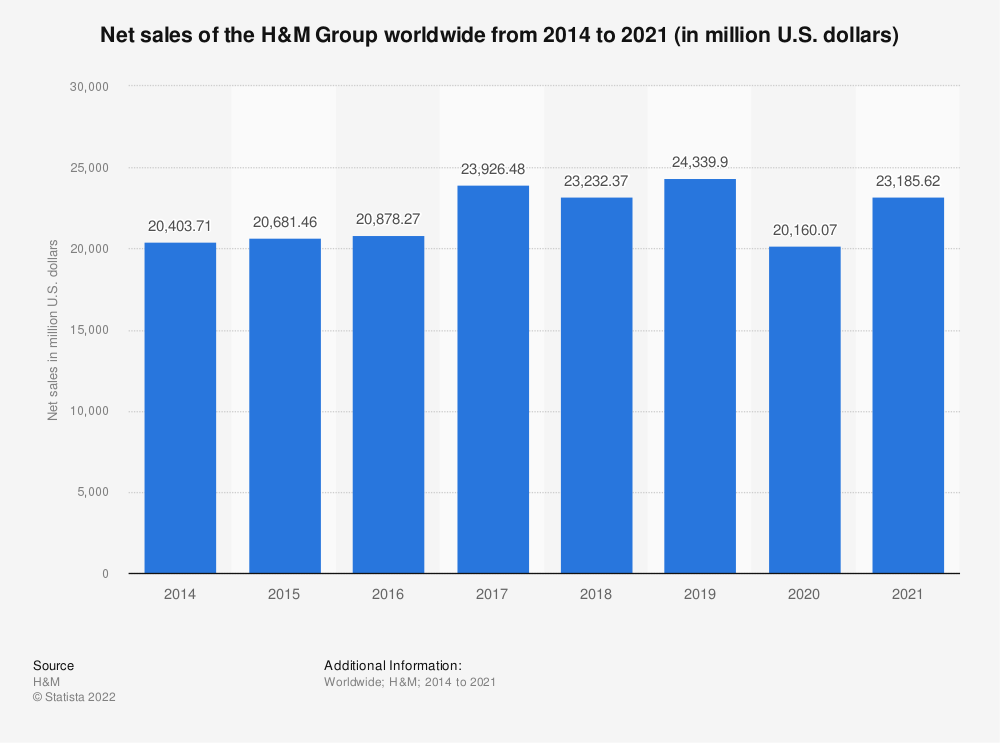 Statistic: Net sales of the H&M Group worldwide from 2014 to 2019 (in million U.S. dollars) | Statista