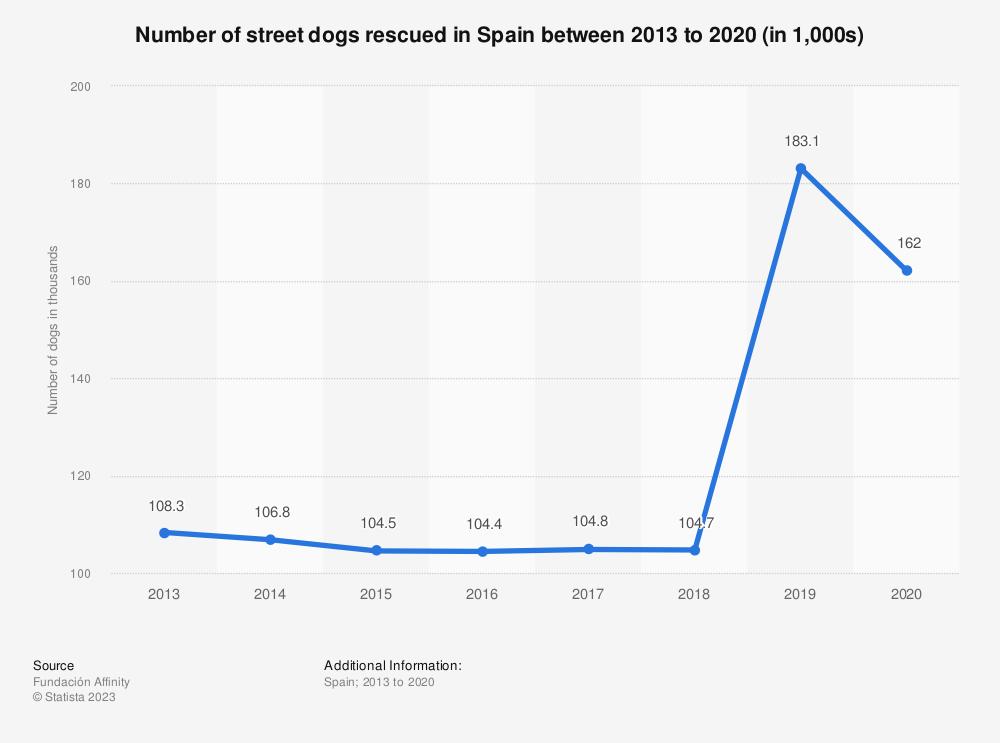 Statistic: Number of street dogs rescued in Spain between 2013 to 2019 (in 1,000s) | Statista