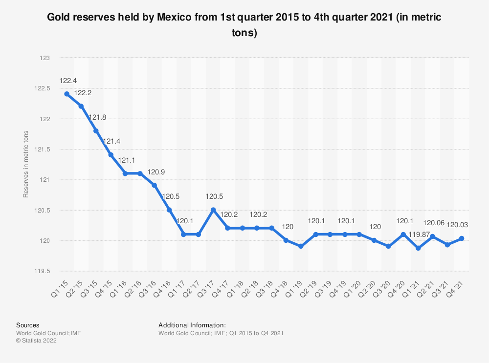 Statistic: Gold reserves held by Mexico from 1st quarter 2014 to 3rd quarter 2018 (in metric tons) | Statista