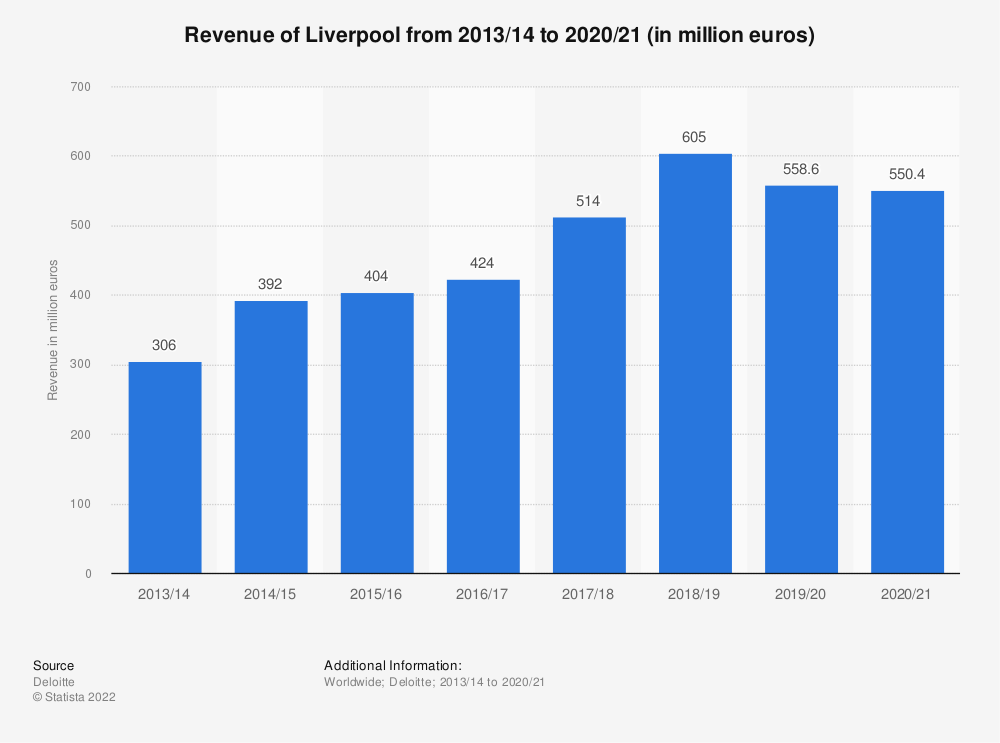 Statistic: Revenue of Liverpool from 2013/14 to 2017/18 (in million euros) | Statista