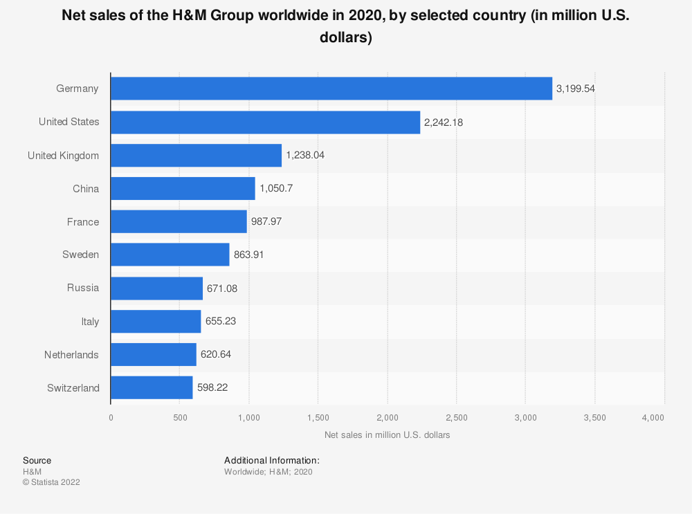Statistic: Net sales of the H&M Group worldwide in 2019, by selected country (in million U.S. dollars)   Statista