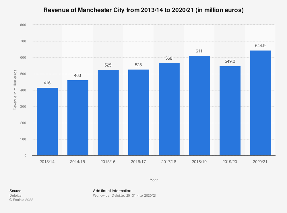 Statistic: Revenue of Manchester City from 2013/14 to 2017/18 (in million euros) | Statista