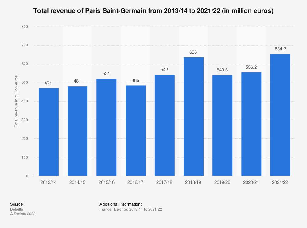 Statistic: Total revenue of Paris Saint-Germain from 2013/14 to 2018/19 (in million euros) | Statista