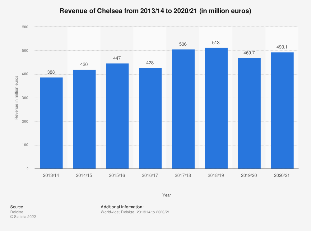 Statistic: Revenue of Chelsea from 2013/14 to 2018/19 (in million euros) | Statista