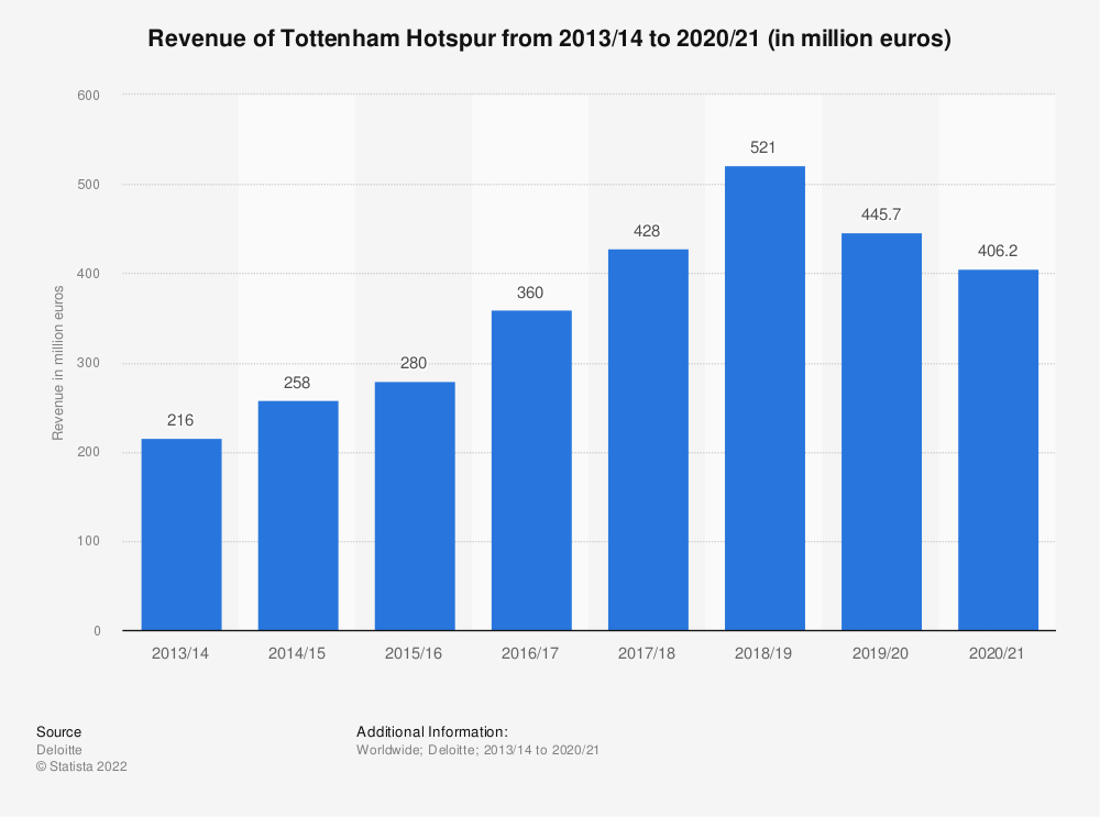 Statistic: Revenue of Tottenham Hotspur from 2013/14 to 2017/18 (in million euros) | Statista