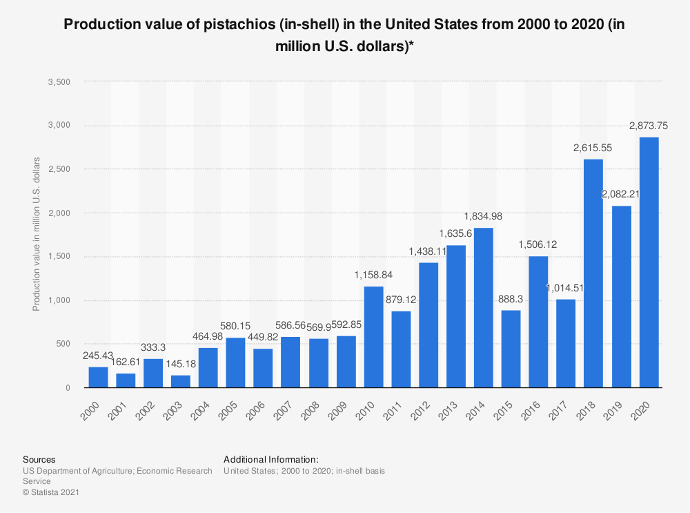 Statistic: Production value of pistachios (in-shell) in the United States from 2000 to 2019 (in million U.S. dollars)* | Statista