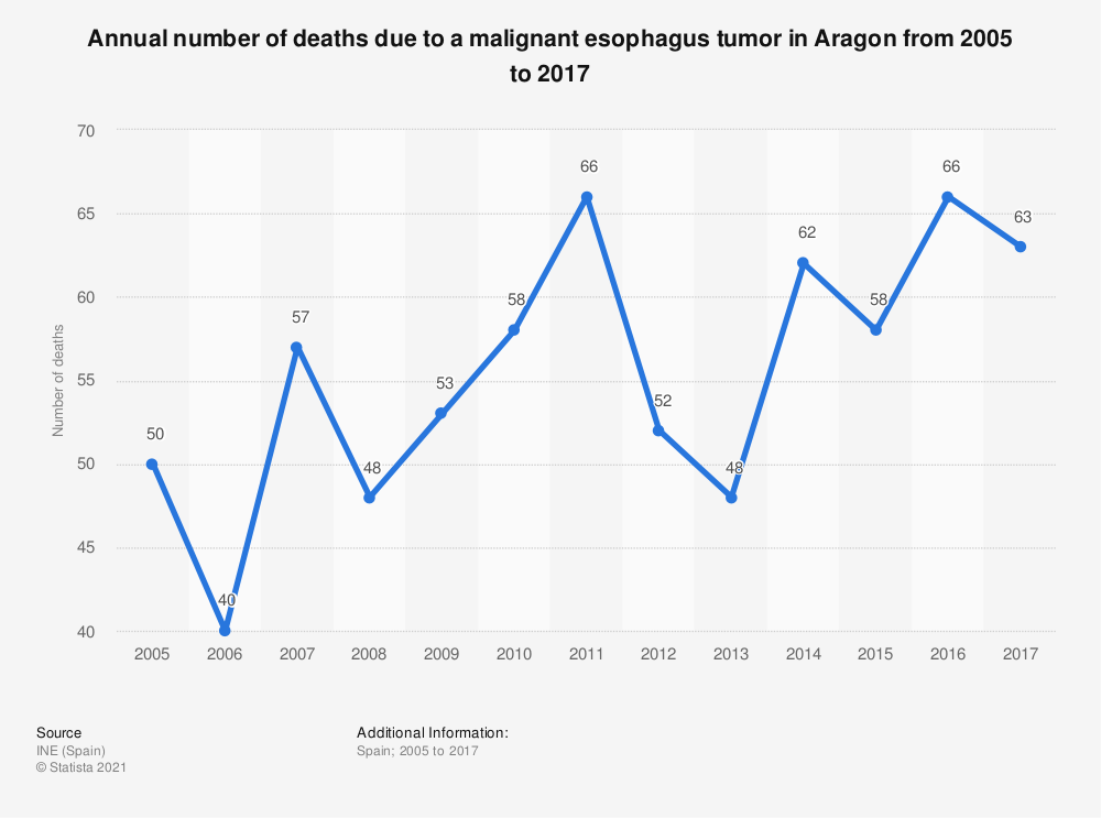 Statistic: Annual number of deaths due to a malignant esophagus tumor in Aragon from 2005 to 2017 | Statista