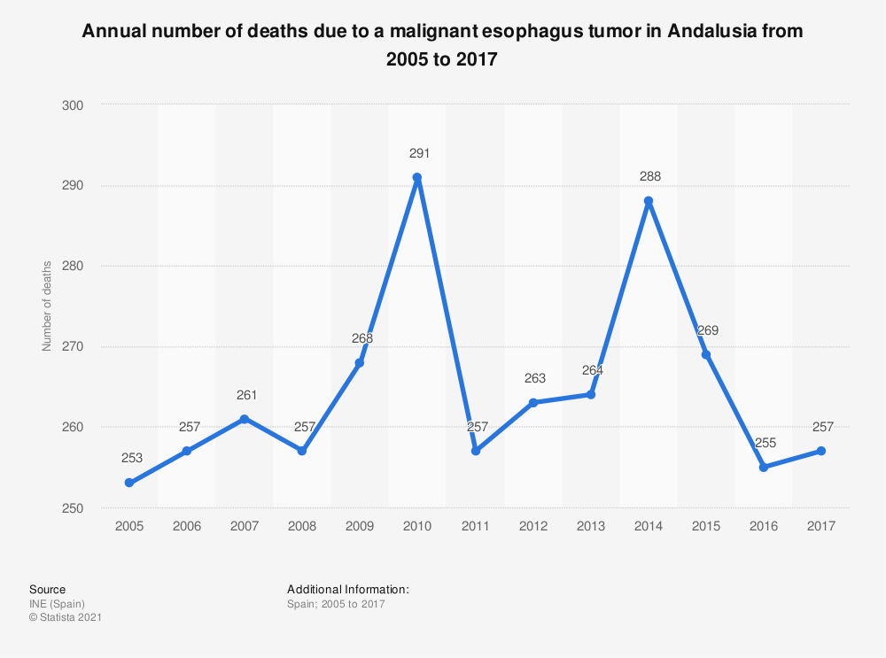 Statistic: Annual number of deaths due to a malignant esophagus tumor in Andalusia from 2005 to 2017 | Statista