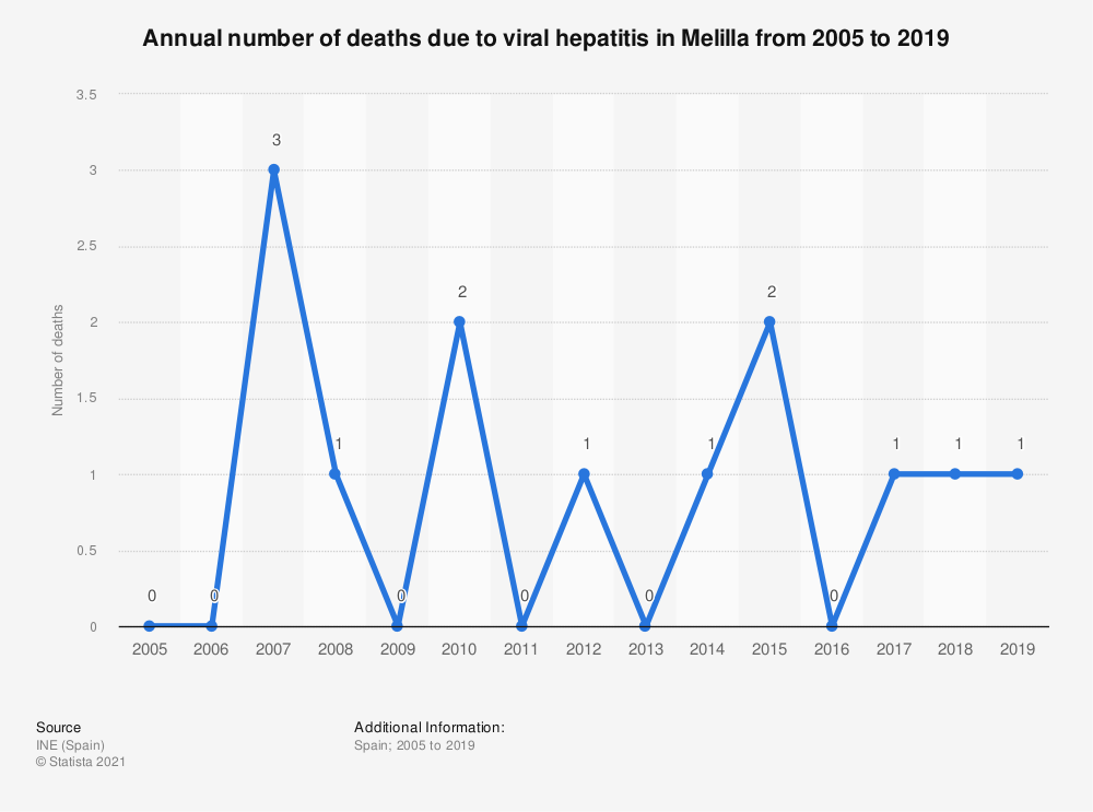 Statistic: Annual number of deaths due to viral hepatitis in Melilla from 2005 to 2017 | Statista
