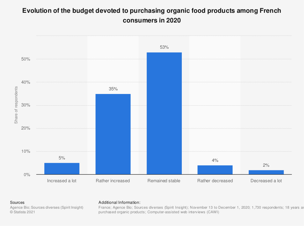 Statistic: Evolution of the budget share devoted to purchasing organic food products among French consumers in 2018 | Statista