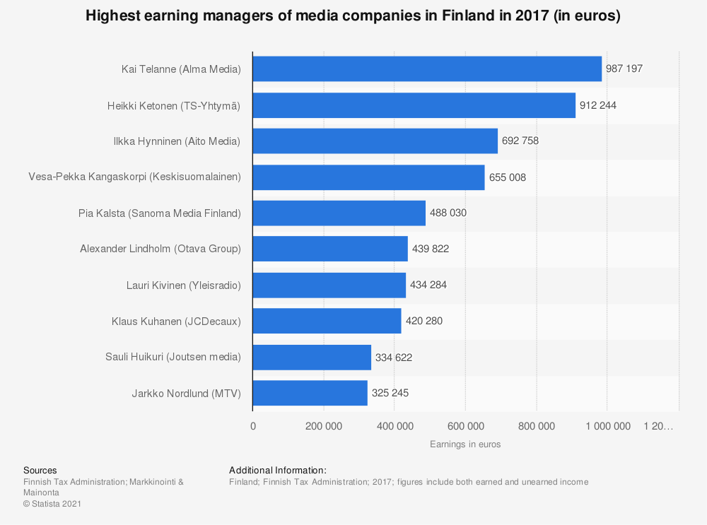 Statistic: Highest earning managers of media companies in Finland in 2017 (in euros) | Statista