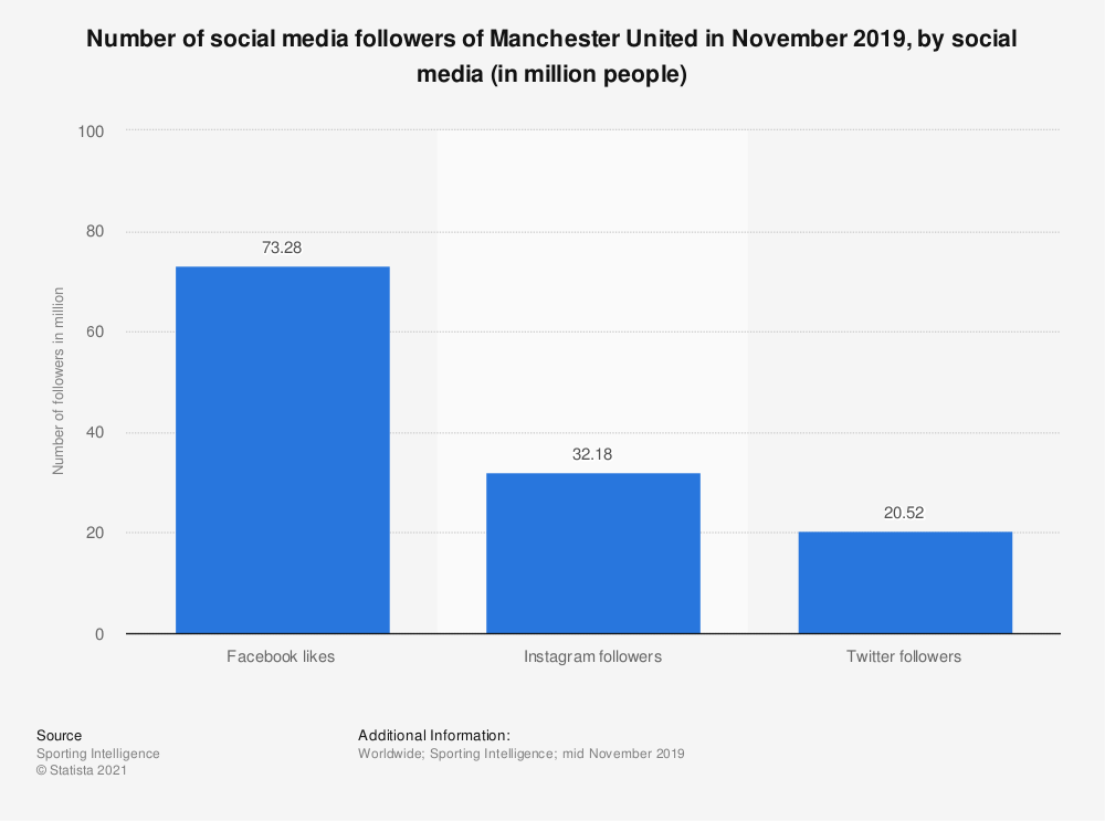 Statistic: Number of social media followers of Manchester United in November 2019, by social media (in million people) | Statista